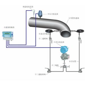 HLJ-2000系列弯管流量计
